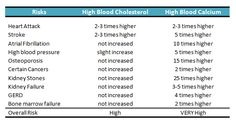 High blood calcium is more deadly and causes many more problems than high cholesterol. Risks of high calcium and risks of hyperparathyroidism are discussed. What Is High Cholesterol, Cholesterol Lowering Foods, Parathyroid Disease, High Calcium, Atrial Fibrillation, Endocrine System, Weight Management, Blood, Cases