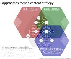 Web content strategy. Visually nice but leaves out some crucial elements like design (!). #yam