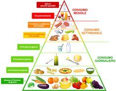 Una corretta alimentazione è sinonimo di salute, prevenzione e benessere !!!! Aiuta il tuo corpo a trovare una perfetta sinergia con il giusto apporto di frutta e verdura!Non sai come fare? Ti aiuteremo noi a raggiungere il tuo Peak State Plus!