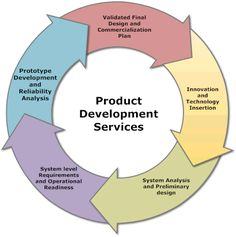 Product Research and development Services