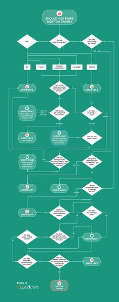 79 Best Fantastic Flowcharts And Diagrams Images Flowchart Board