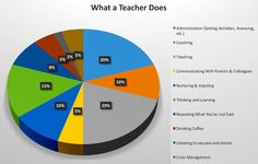 (Your results may vary)I've been thinking quite a lot about thinking of late. Specifically, I've been researching the power of giving students time to think and to reflect - both ab...