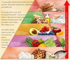 Atkins Food Guide & Diet List | Atkins Official Site