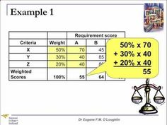 Weighted Scoring Model: A Technique for Comparing Software Tools — Business Analyst Learnings