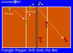 This volleyball pepper drill will focus on the rhythm of passing, setting, and hitting over the net to a specific target.