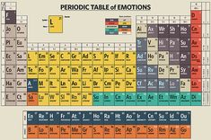 Feelings Chart, Optimism, Periodic Table, Fine Art Prints, Ads, Wall Art, Digital, Periodic Table Chart, Periotic Table