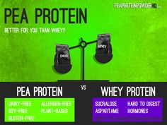 Arbonne uses pea protein. It's vegan certified and botanically based to ensure pure, safe, and beneficial results. Arbonne Protein, Whey Protein, Pea Protein Powder, Free Plants, Plant Protein, Protein Sources, Plant Based, Healthy Living, Pure Products