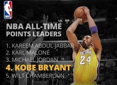 The Los Angeles Lakers point guard Kobe Bryant achieved a massively enormous milestone on Saturday night when he surpassed Wilt Chamberlain as the fourth all-time highest scorer in the NBA history.