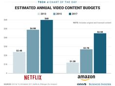 Netflix and Amazon are estimated to spend a combined $10.5 billion on video this year (AMZN NFLX) #Correctrade #Trading #News