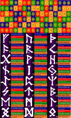 Look at situations from all angles with the Rune Spreads. Thor's Hammer Spread What mask do you show the world? Elder Futhark Rune Meanings, Elder Futhark Runes, Free Tarot, Thors Hammer, Learn To Read, Pagan, Spelling, Mystic, Scandinavian