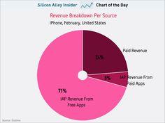 How App Makers Make Money