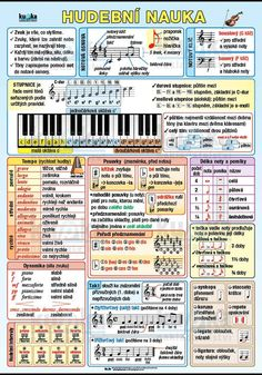 Periodic Table, Musik, Periodic Table Chart, Periotic Table