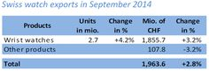 Swiss watchmaking in September 2014 - Steady growth Direction, September 2014, Press Release, The Unit