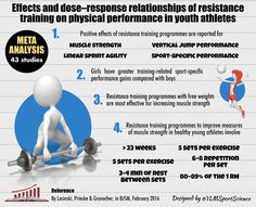 Effects of Resistance Training on Physical Performance in Youth Athletes   Science for Sport