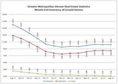 Metro Denver Real Estate Market Update for August 2012!  The Market continues to take us into territory we have not seen in decades, and some cases ever!
