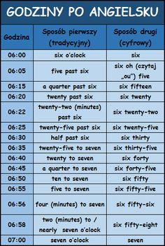 godziny po angielsku z tłumaczeniem