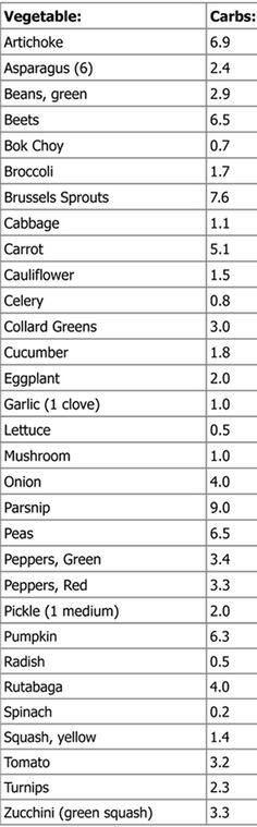 Low Carb Vegetable Quick List (Atkins List)The carbs listed are net carbs. Fiber gram counts are removed.Serving Size: 1/2 cup, unless otherwise indicated.