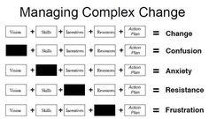 Managing Complex Change   LinkedIn