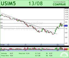 USIMINAS - USIM5 - 13/08/2012 #USIM5 #analises #bovespa