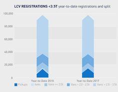 NEW: New van demand dips in March as UK LCV market stabilises