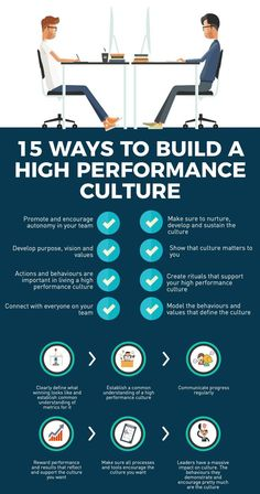 How to build a high performance corporate culture is part of Business leadership - Inbound Marketing, Affiliate Marketing, Content Marketing, Change Management, Business Management, Business Planning, Management Tips, Career Development, Professional Development