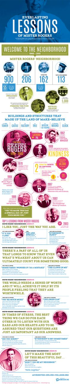 Not sure it's possible to fit them all in one place, but here are some of the many everlasting lessons of Mister Rogers.