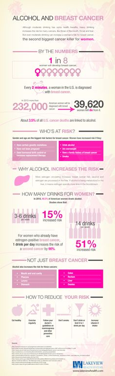 Alcohol and Increased Breast Cancer Risk Factors