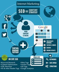 Para melhorar a posição do seu site no ranking do Google você precisa de uma estratégia SEO bem elaborada. Veja esse simples infográfico que pode lhe ajudar a entender um pouco disso.