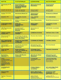 The Best Augmented Reality Apps to Use with Students (Accompanied with Tutorials and Lessons) Educational Technology and Mobile Learning Learning Apps, Mobile Learning, Computer Technology, Educational Technology, Augmented Virtual Reality, Teachers Toolbox, 21st Century Learning, Instructional Design, Technology Integration