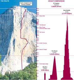 """Daily updates as Tommy Caldwell and Kevin Jorgeson attempt the first """"free climb"""" of the sheer, smooth 3,000-foot Yosemite cliff"""