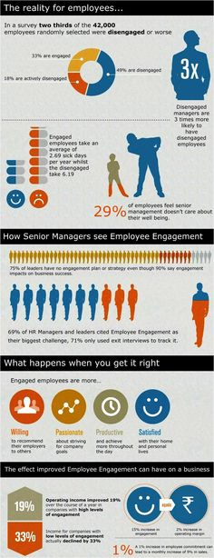 from gallup survey Infographic - Employee Engagement