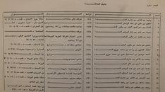 01-Kekhia Family Tree-As 1990 By Marwan Kekhia. Aleppo, Syria, Family History, Genealogy