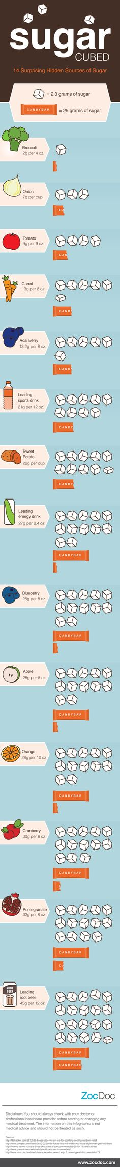 Sugars are a form of carbohydrate found in a variety of foods, including fruits and vegetables. We've used regular sugar cubes to show how the sugar