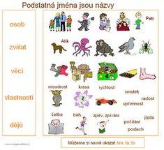 Podstatná jména (záložka k vytisknutí) - Moje čeština - Čeština na internetu zdarma School Humor, Funny Kids, Montessori, Classroom, Education, Learning, Literatura, Historia, Fruit And Veg