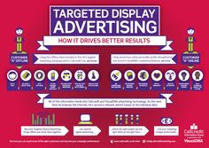 cool Digital Marketing Advertising Infographic Check more at http://dougleschan.com/digital-marketing-guru/digital-marketing-advertising-infographic/