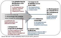 #multitasking #ConnectedTV #consommationTV #multiscreen