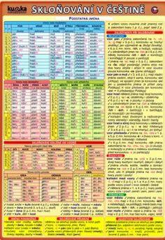 Periodic Table, Marketing, Education, Montessori, Periodic Table Chart, Periotic Table, Onderwijs, Learning
