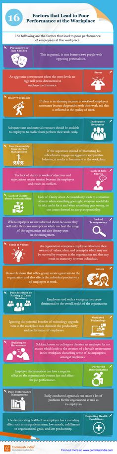 16 Factors that Lead to Poor Performance at the Workplace [Infographic]