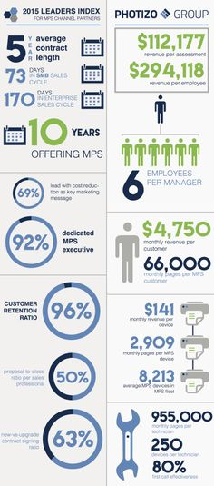 The MPS dashboard for the office printing industry | Mitchell Filby | Pulse | LinkedIn