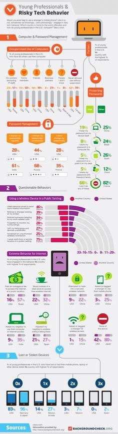 The Risky Tech Behavior Of Young Professionals [Infographic]