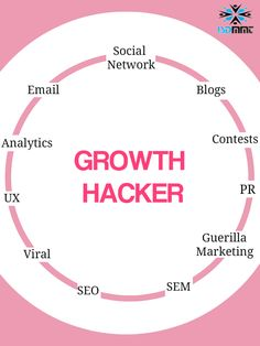 Here is the core principle behind is to quickly and cheaply test a marketing idea, use data to analyse the outcomes, and to iterate, optimise, implement or change the experiment. Seo Sem, Guerilla Marketing, Growth Hacking, Guerrilla, Experiment, Core, Hacks, Change, Blog