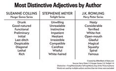 A Textual Analysis of The Hunger Games:  Suzanne Collins' favorite adjectives, adverbs, and ways of starting a sentence.