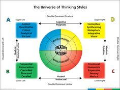 Different thinking styles
