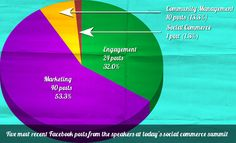 Talk is cheap: the state of Social Commerce 2013 - buyapowa