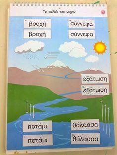 Ταξιδεύοντας στον κόσμο των νηπίων: Κύκλος του νερού Map, Education, Water, Gripe Water, Location Map, Teaching, Training, Educational Illustrations, Learning