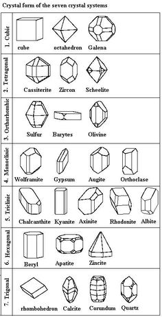 Common crystal / mineral crystal forms - Minerals are the natural material that… Minerals And Gemstones, Rocks And Minerals, Crystal System, Crystal Shapes, Rocks And Gems, Sacred Geometry, Healing Stones, Stones And Crystals, Just In Case