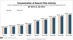 Where are search clicks being concentrated?