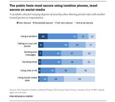STUDY: Facebook, Other Social Networks Not Trusted When Sharing Private information