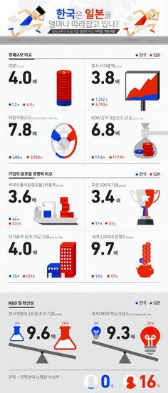 한-일, 경제규모 및 글로벌기업 경쟁력 4배차 [인포그래픽] #JapanEconomy / #Infographic ⓒ 비주얼다이브 무단 복사·전재·재배포 금지
