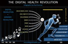 Digital health is the convergence of the digital and genomic revolutions with health, healthcare, living, and society. What Is Digital, Digital Revolution, Best Track, Medical Technology, Health And Wellbeing, Health Benefits, Health Problems, Health Care, Revolutions